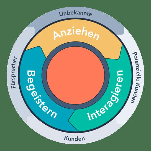 HubSpot-Inbound-Methodik-Lifecycle